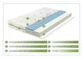 Saltea Green Future Cool Bamboo 12+3 cm Memory, Anatomica, Ortopedica 90x190 cm